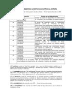 4.5 Escala de Inteligibilidad Para Alteraciones Motoras Del Habla Duffy J. 2005 3