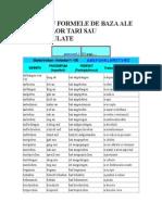 Tabel Cu Formele de Baza Ale Verbelor Tari Sau Neregulate