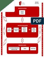 DI(GE)012 Mapa de Procesos