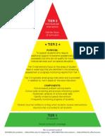 RTI Triangle Handout