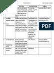 Tabel CSL Hematologi Perdarahan.docx