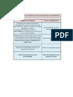Cronograma Para El Xx Programas Por Actualizacion de Conocimientos