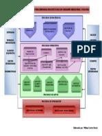 Mapa de Procesos PSA