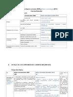 Comparativo Decreto 256 Bases Curriculares Ciencias Naturales