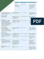 chemotherapeutic drugs MS page 354.pdf