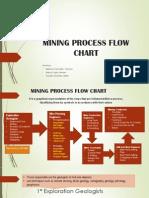 Mining Process Flow Chart