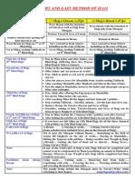 Short & Easy Method for Hajj.pdf