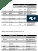 CMFR Database on Media Affected by Typhoon Yolanda
