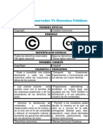 Copyright y Las Licencias Creative Commons.