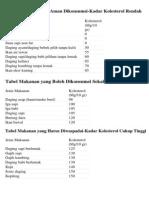Tabel Makanan Yang Aman Dikonsumsi