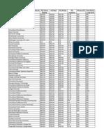 2013 Top 100 National Universities1