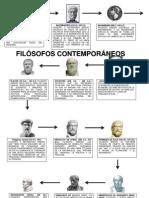 Linea de Tiempo de FILOSOFOS