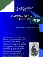 CADENA_DE_INFECCIN