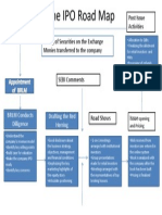 522013_115257_F013_IPO Road Map
