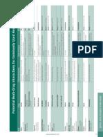 Herb Drug Interaction Chart from Mediherb