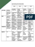 achievement chart criteria