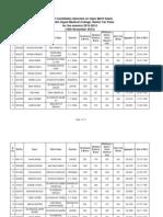 Sheikh Zayed Medical College SZMC open merit List 2013