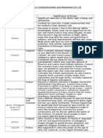 Absolutism & Constitutionalism Charts IDs