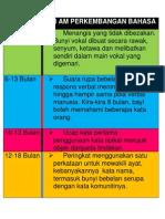 Peringkat2 Perkembangan Bahasa