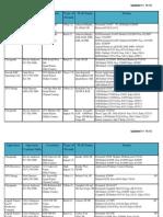 Gas Drilling Status Report (as of 11.15.13) Grand Prairie, TX