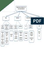 Diagrama Medios Fines