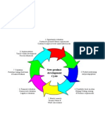 New Product Development Cycle - Model