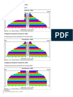 Philippines Population Pyramid for 2010