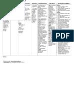 Drug Study Ziprasidone