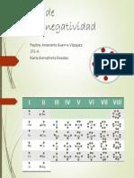 Tabla de Electronegatividad