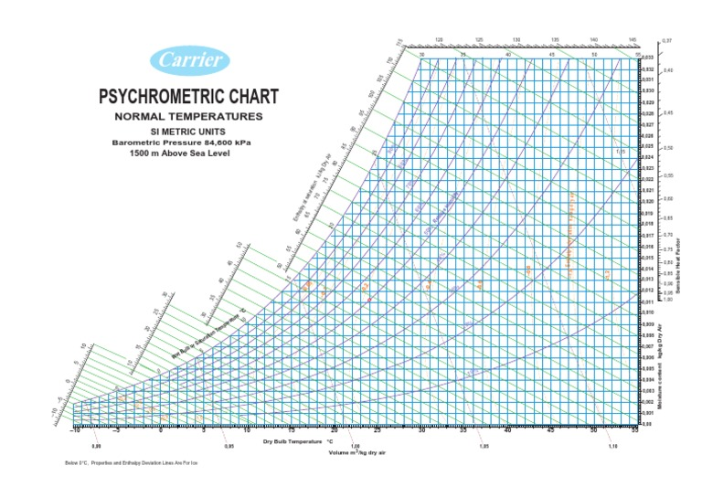 Carrier Psychrometric Chart M Above Sea LevelPdf