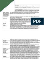 Tabla Resumen de Semiotica