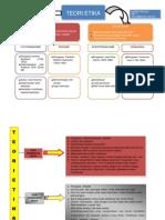 Tugasan 4-Peta Minda Teori Etika