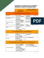 Condiciones de Cursado de La Carrera de Medicina 32