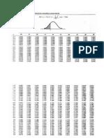 Tabla de Distribuion Acumulativa Normal Estandar