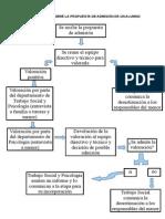 Diagrama de Flujo Admision