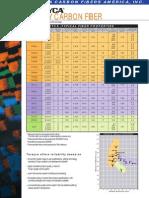 Torayca Carbon Fiber Summary DataSheet.pdf