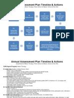 music therapy soa annual degree program assessment plan timeline