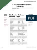 Big Chart of Optimum Skills for Fudge