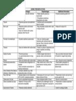Urine Preservatives (Table)