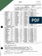T5 B64 GAO Visa Docs 1 of 6 Fdr- Draft Table 7- Max Visa Validity by Country 531