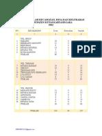 Jumlah Kec Desa Kel Kukar 2012