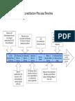 JCI Accreditation Process Timeline