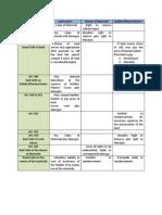 Summary Table (Accession)