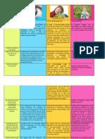 tabla de las preespecialidades de pedagoga