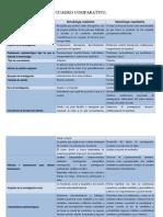 Cuadro comparativo metodologías