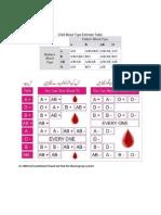 ABO Blood Type Calculator