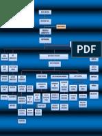 Organigrama Proyecto Integrador IV Semestre