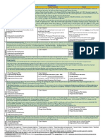 PMP Comprehensive Notes