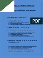 Clasificacion de Las Garantias Individuales