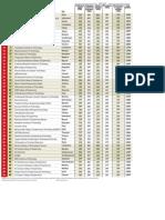 Top 100 Engineering institutes India